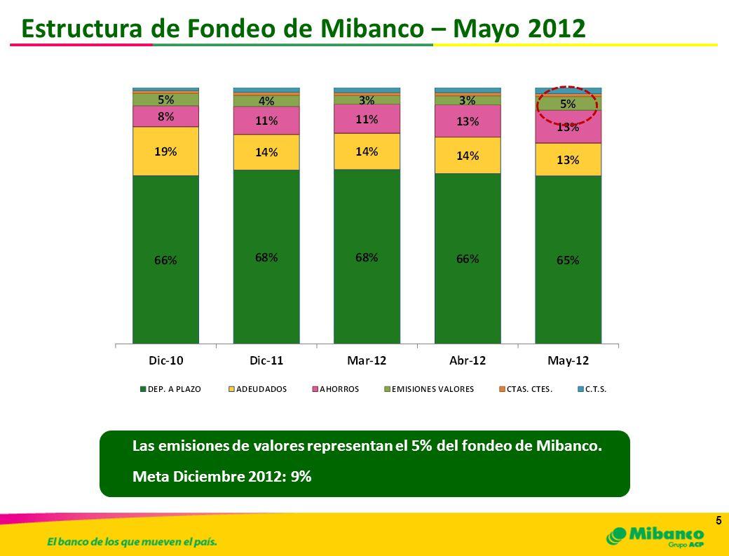 5 5 Estructura de Fondeo de Mibanco – Mayo 2012 Las emisiones de valores representan el 5% del fondeo de Mibanco. Meta Diciembre 2012: 9%