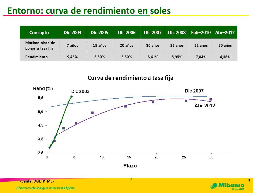 7 7 ConceptoDic-2004Dic-2005Dic-2006Dic-2007Dic-2008Feb–2010Abr–2012 Máximo plazo de bonos a tasa fija 7 años15 años20 años30 años28 años32 años30 año