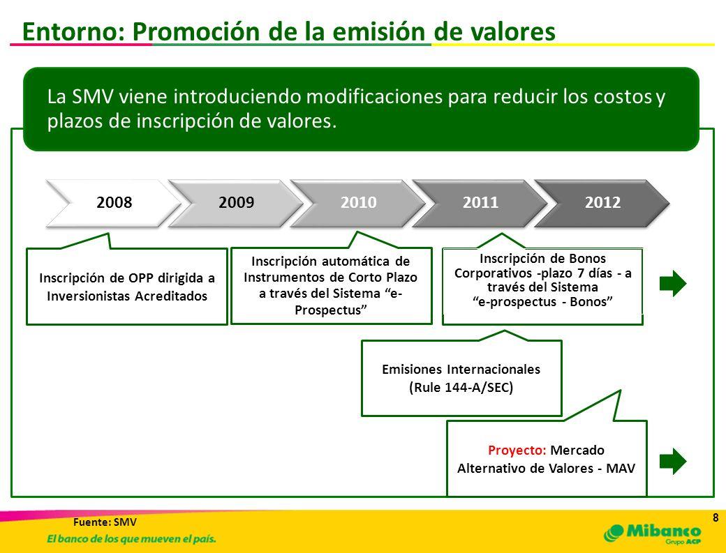 8 8 Entorno: Promoción de la emisión de valores La SMV viene introduciendo modificaciones para reducir los costos y plazos de inscripción de valores.