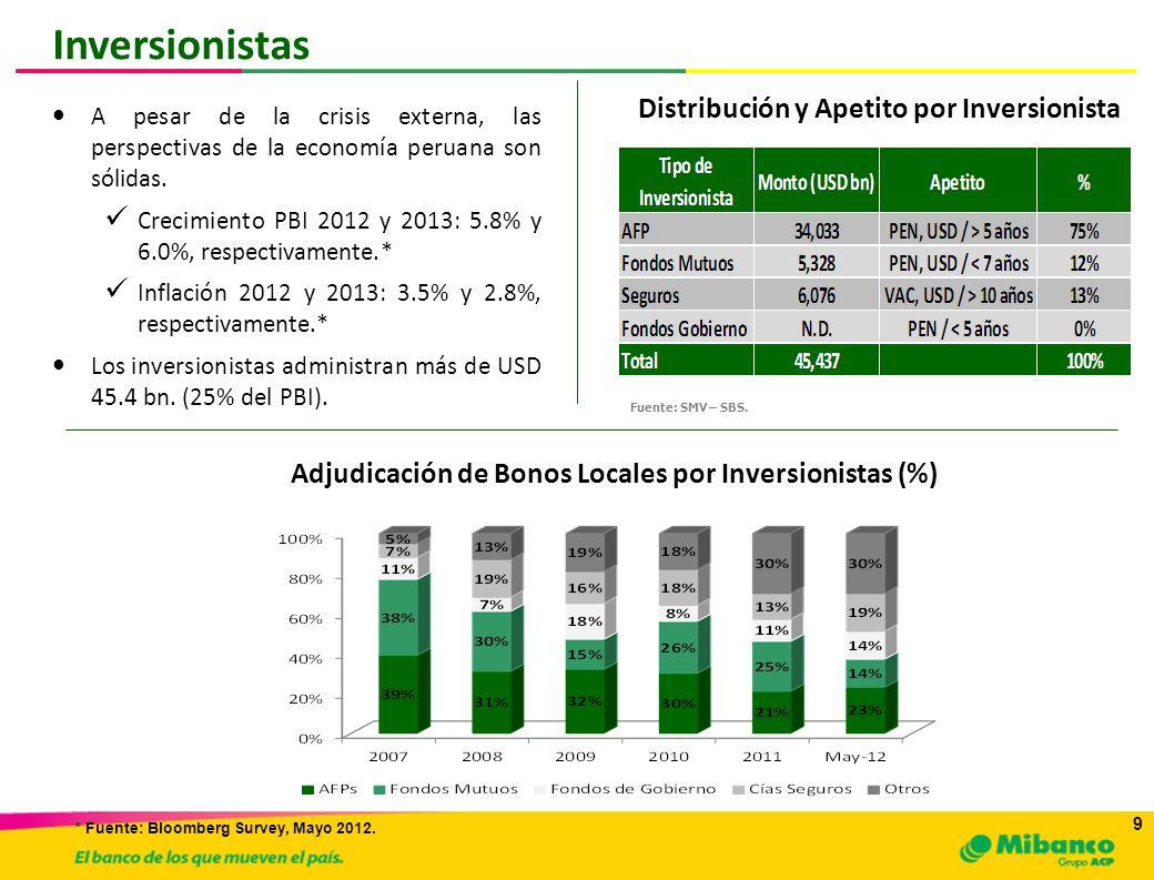 10 Inversionistas Las AFPs representan el 75% del portafolio de inversionistas institucionales Seguros y Fondos Mutuos vienen ganando importancia en el mercado local.
