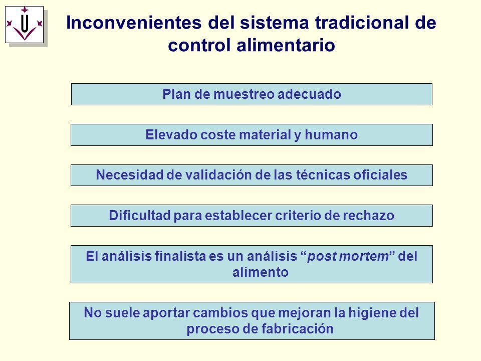 Inconvenientes del sistema tradicional de control alimentario Plan de muestreo adecuado Elevado coste material y humano Necesidad de validación de las