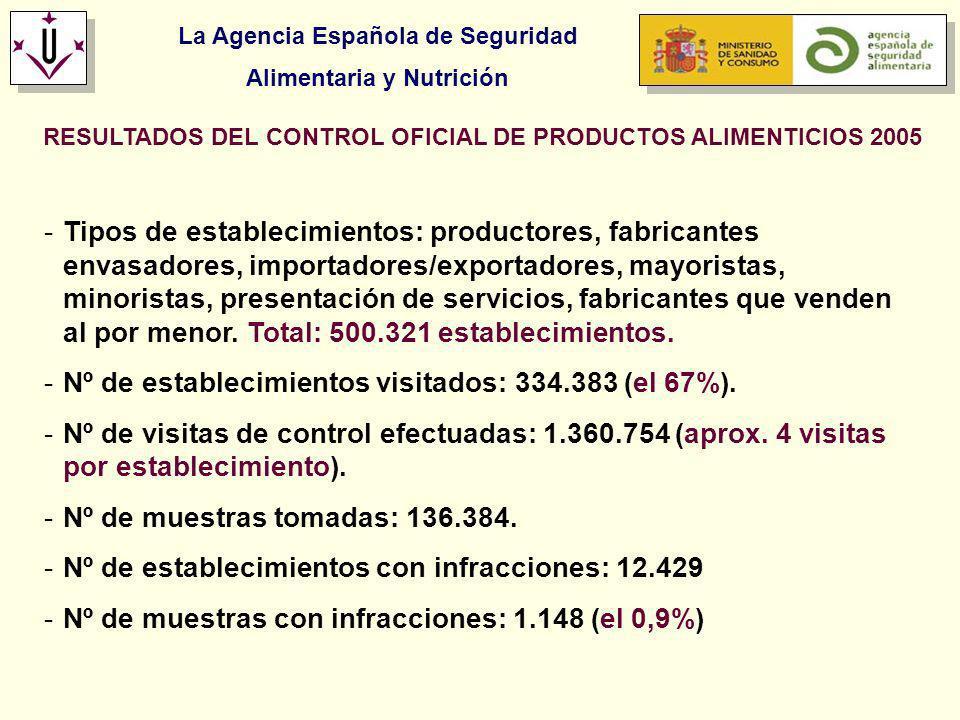 La Agencia Española de Seguridad Alimentaria y Nutrición RESULTADOS DEL CONTROL OFICIAL DE PRODUCTOS ALIMENTICIOS 2005 -Tipos de establecimientos: pro
