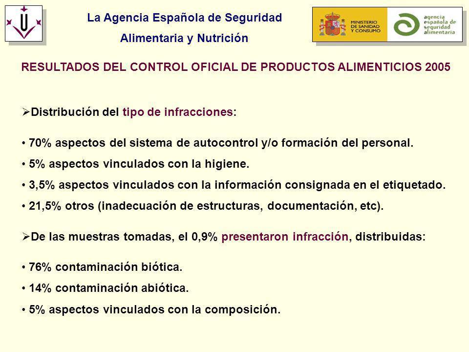 La Agencia Española de Seguridad Alimentaria y Nutrición RESULTADOS DEL CONTROL OFICIAL DE PRODUCTOS ALIMENTICIOS 2005 Distribución del tipo de infrac