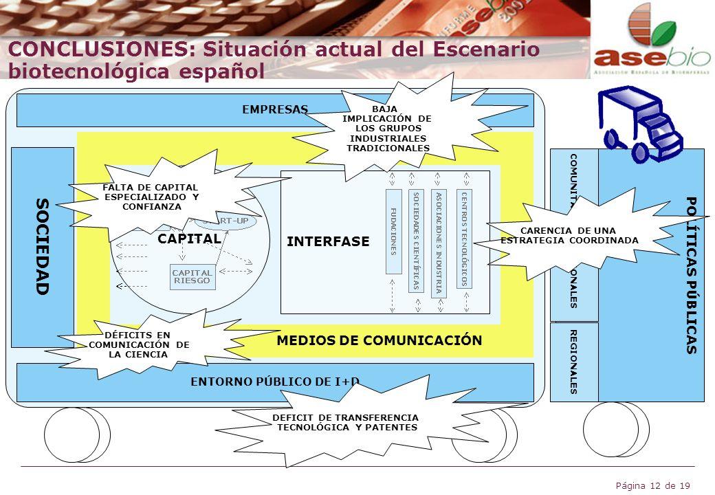 Página 12 de 19 EMPRESAS POLÍTICAS PÚBLICAS COMUNITARIAS NACIONALES REGIONALES SOCIEDAD ENTORNO PÚBLICO DE I+D MEDIOS DE COMUNICACIÓN CAPITAL INTERFAS