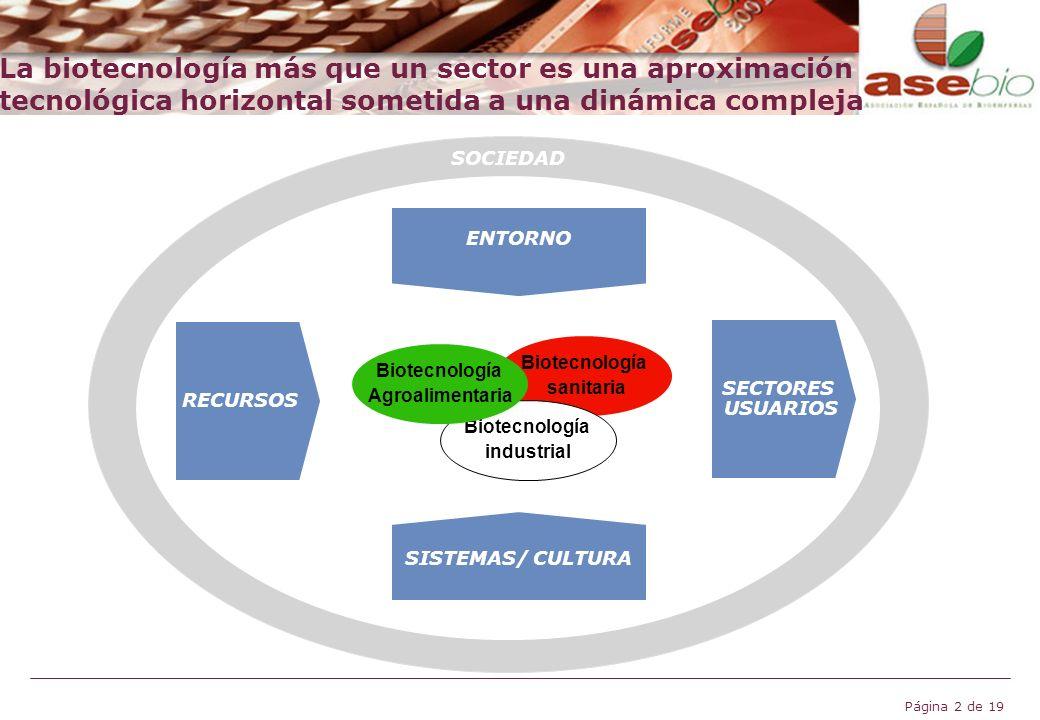 Página 2 de 19 La biotecnología más que un sector es una aproximación tecnológica horizontal sometida a una dinámica compleja RECURSOS Biotecnología s