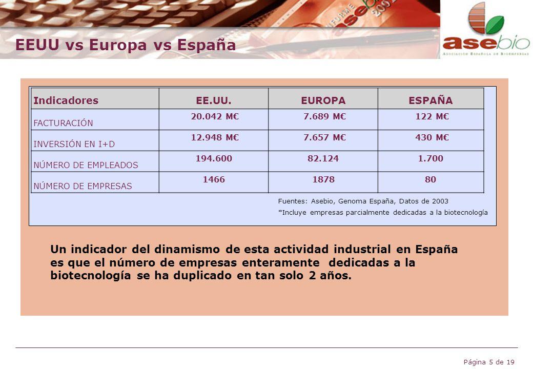 Página 5 de 19 IndicadoresEE.UU.EUROPAESPAÑA FACTURACIÓN 20.042 M 7.689 M 122 M INVERSIÓN EN I+D 12.948 M 7.657 M 430 M NÚMERO DE EMPLEADOS 194.60082.