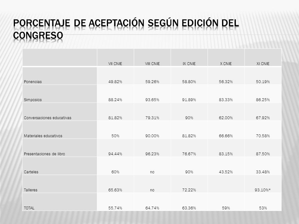 VII CNIEVIII CNIEIX CNIEX CNIEXI CNIE Ponencias49.82%59.26%58.80%56.32%50.19% Simposios88.24%93.65%91.89%83.33%86.25% Conversaciones educativas81.82%7