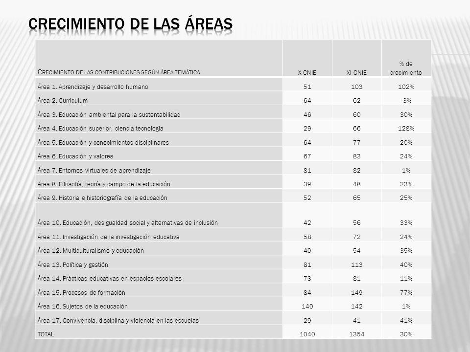 C RECIMIENTO DE LAS CONTRIBUCIONES SEGÚN ÁREA TEMÁTICA X CNIEXI CNIE % de crecimiento Área 1. Aprendizaje y desarrollo humano51103102% Área 2. Currícu