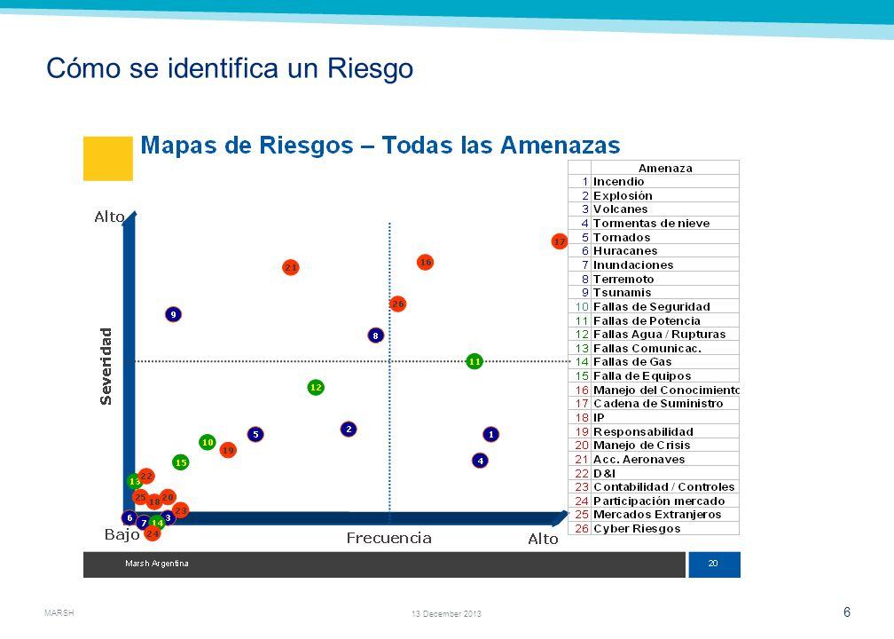 MARSH 4 13 December 2013 Quiénes asumen riesgos? En las diferentes etapas de un proyecto aparecen distintas partes que asumen riesgos, tales como: Des