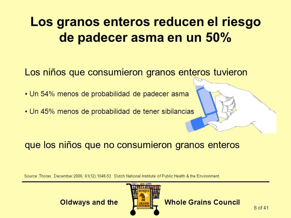 Oldways and the Whole Grains Council 8 of 41 Los granos enteros reducen el riesgo de padecer asma en un 50% Los niños que consumieron granos enteros t