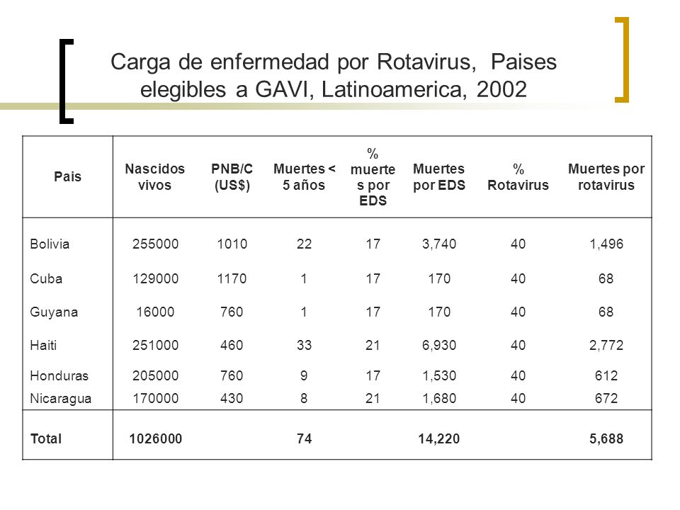 Carga de enfermedad por Rotavirus, Paises elegibles a GAVI, Latinoamerica, 2002 Pais Nascidos vivos PNB/C (US$) Muertes < 5 años % muerte s por EDS Mu