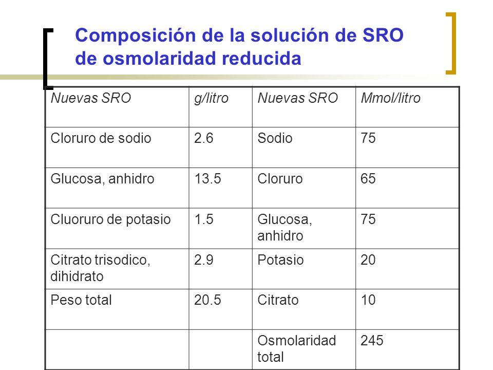 Nuevas SROg/litroNuevas SROMmol/litro Cloruro de sodio2.6Sodio75 Glucosa, anhidro13.5Cloruro65 Cluoruro de potasio1.5Glucosa, anhidro 75 Citrato triso