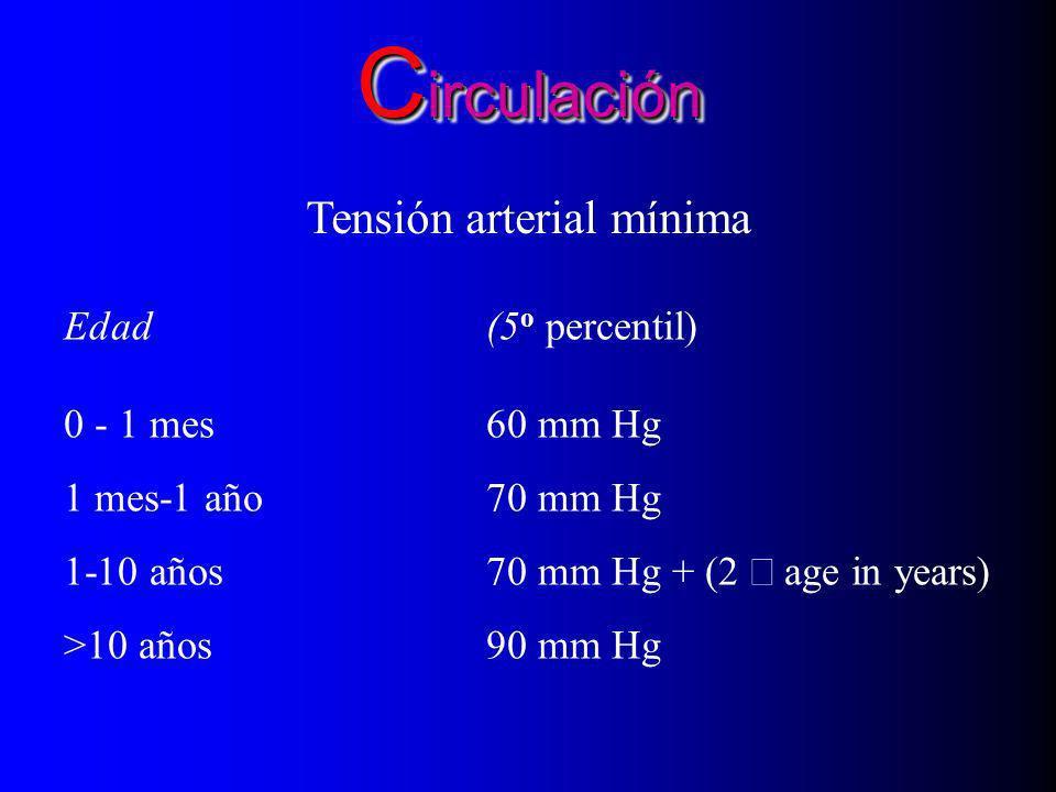 Clasificación del estado fisiológico Esfuerzo respiratorio: Trabajo aumentado Falla respiratoria: Oxigenación y ventilacion inadecuadas