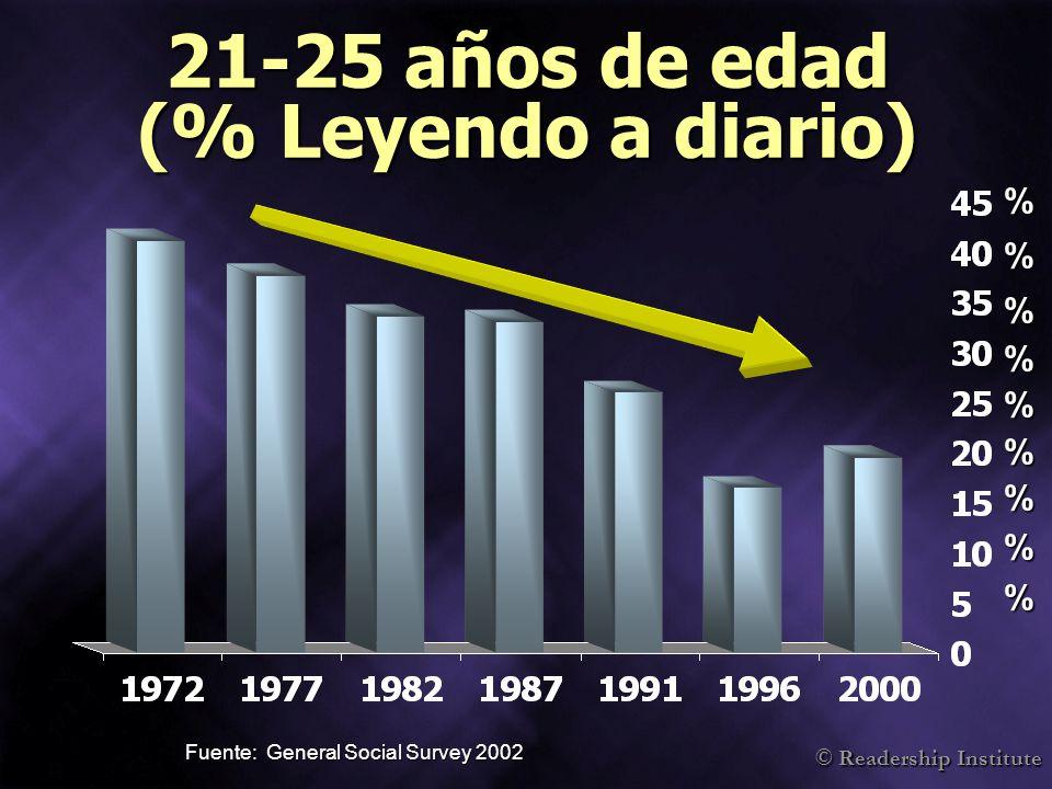 © Readership Institute 21-25 años de edad (% Leyendo a diario) Fuente: General Social Survey 2002 %%%%%