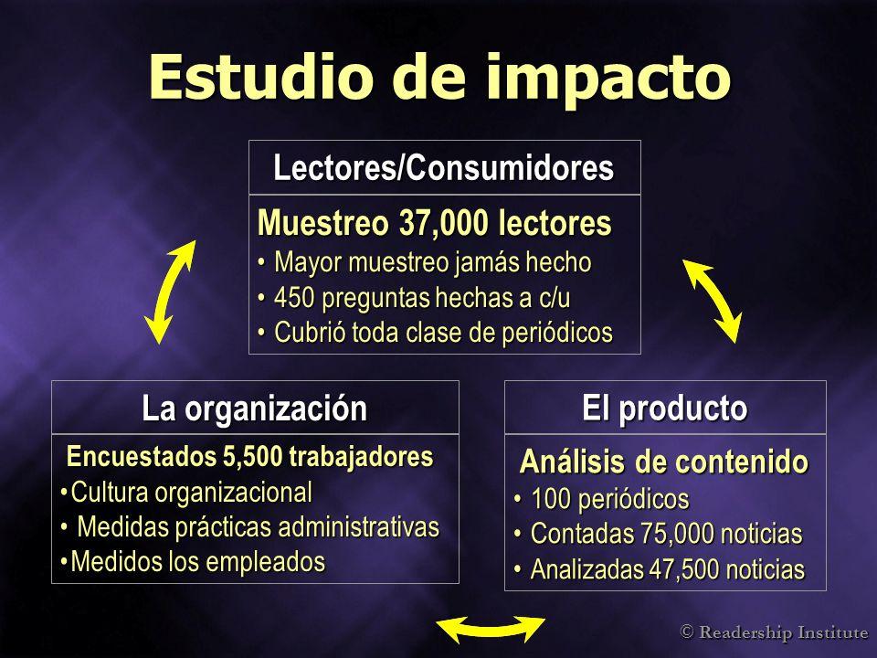 © Readership Institute Estudio de impacto Encuestados 5,500 trabajadores Encuestados 5,500 trabajadores Cultura organizacionalCultura organizacional M