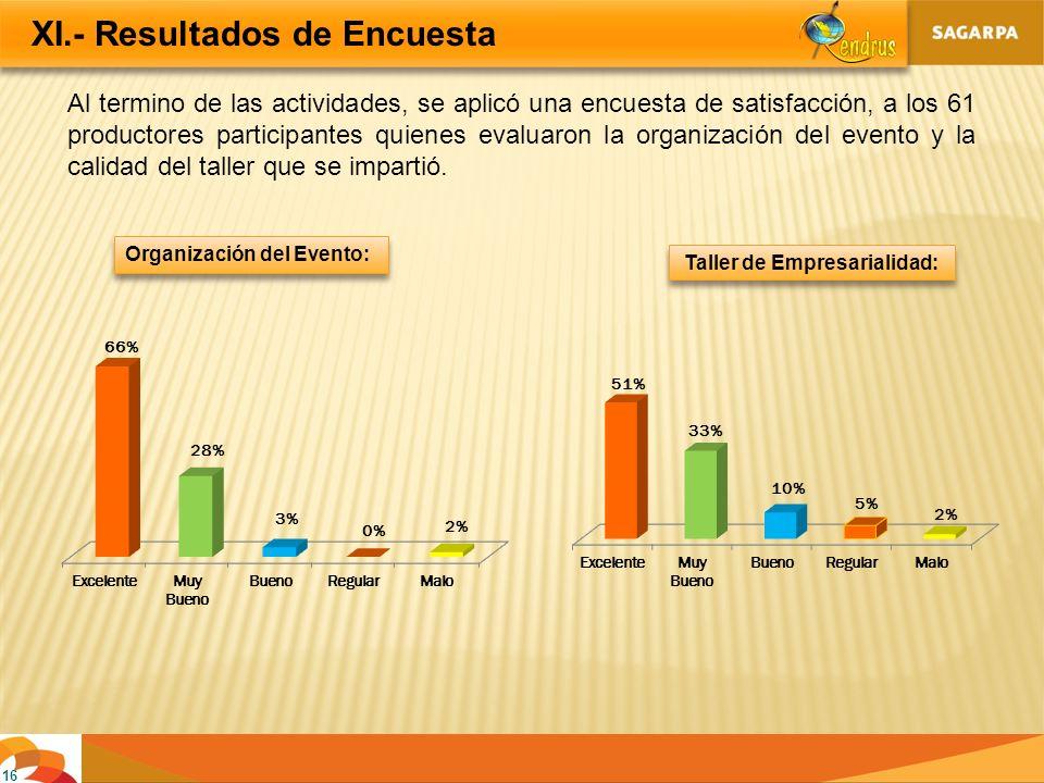16 XI.- Resultados de Encuesta Al termino de las actividades, se aplicó una encuesta de satisfacción, a los 61 productores participantes quienes evalu