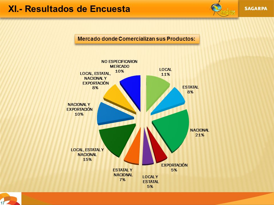 17 XI.- Resultados de Encuesta Mercado donde Comercializan sus Productos: