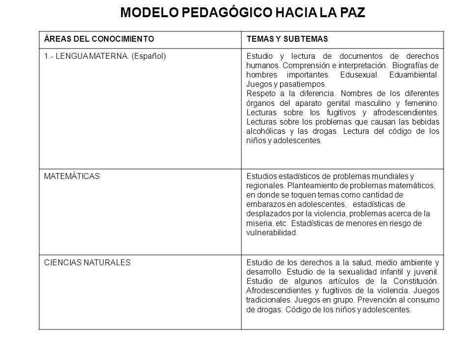 ÁREAS DEL CONOCIMIENTOTEMAS Y SUBTEMAS 1.- LENGUA MATERNA. (Español)Estudio y lectura de documentos de derechos humanos. Comprensión e interpretación.