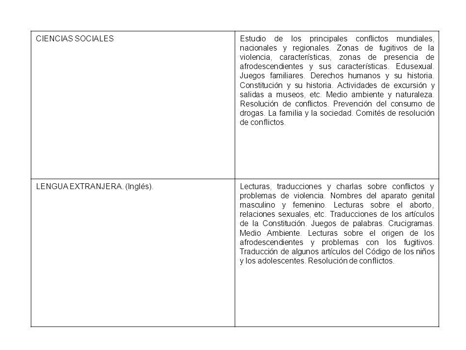 CIENCIAS SOCIALESEstudio de los principales conflictos mundiales, nacionales y regionales. Zonas de fugitivos de la violencia, características, zonas