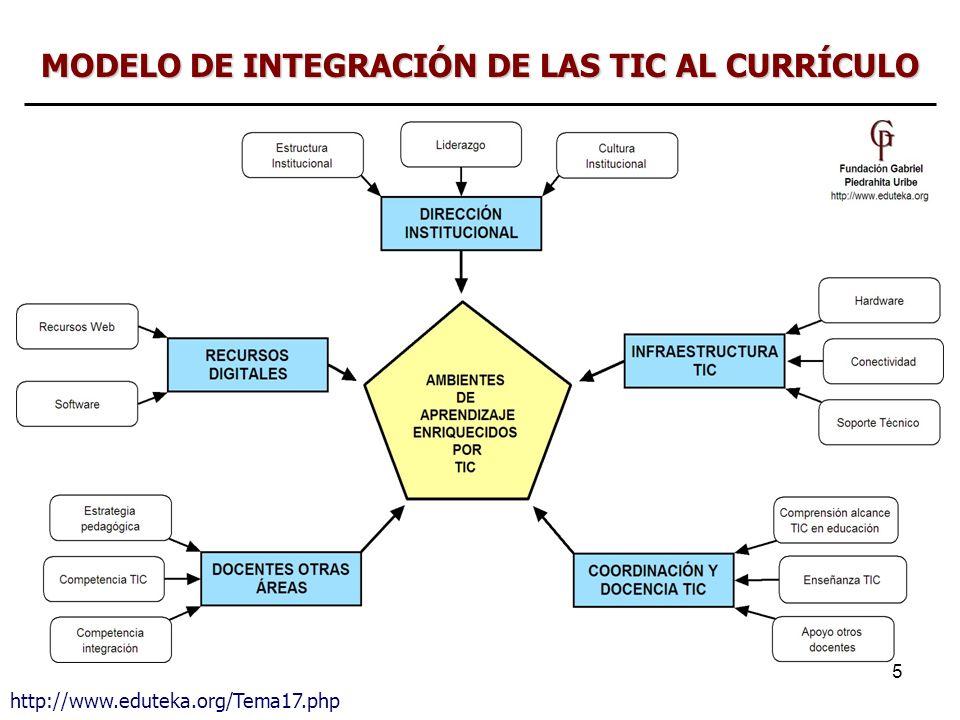 5 MODELO DE INTEGRACIÓN DE LAS TIC AL CURRÍCULO http://www.eduteka.org/Tema17.php