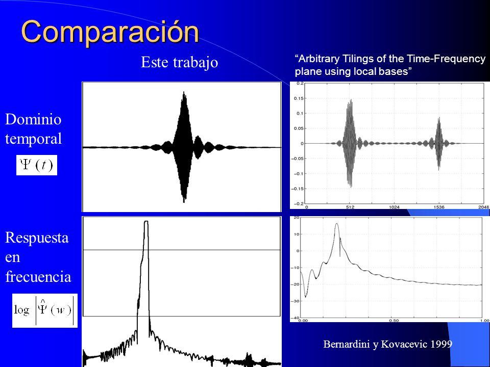 Comparación Este trabajo Bernardini y Kovacevic 1999 Dominio temporal Respuesta en frecuencia Arbitrary Tilings of the Time-Frequency plane using loca