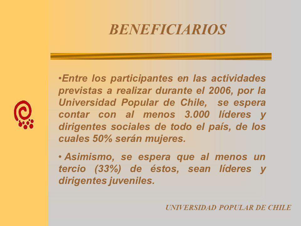 METODOLOGÍA UNIVERSIDAD POPULAR DE CHILE Asimismo, la diversidad de participantes en relación a sus ámbitos de interés, de trabajo social y caracterís