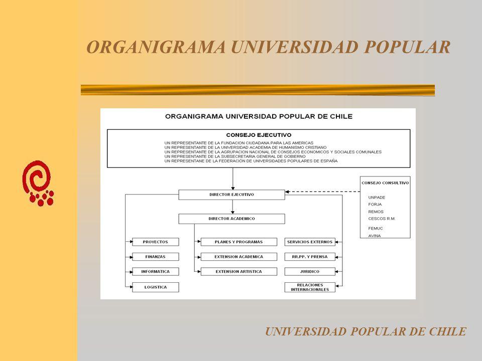 ENTIDADES COLABORADORAS UNIVERSIDAD POPULAR DE CHILE Ministerio Secretaría General de Gobierno de Chile - SEGEGOB (Entidad Colaboradora y Auspiciadora