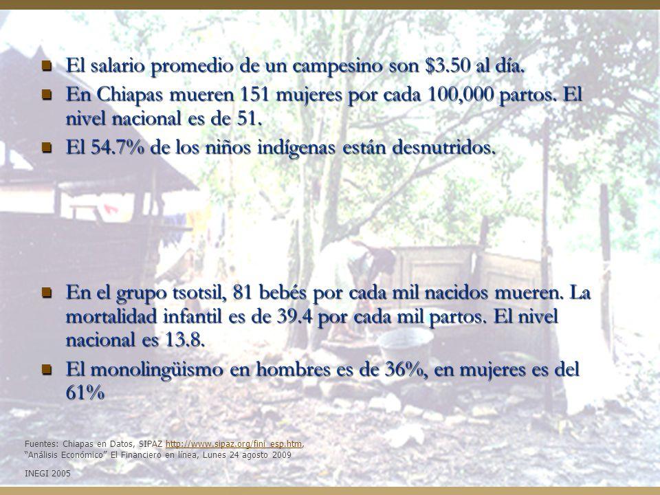 El salario promedio de un campesino son $3.50 al día. El salario promedio de un campesino son $3.50 al día. En Chiapas mueren 151 mujeres por cada 100