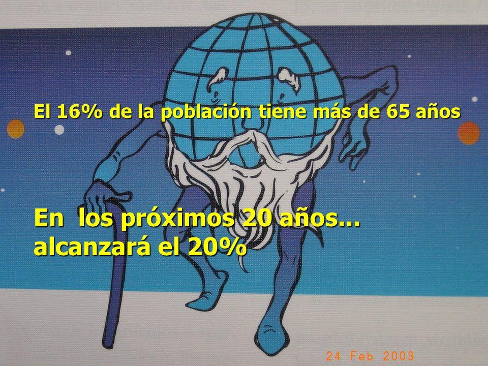 El 16% de la población tiene más de 65 años En los próximos 20 años... alcanzará el 20%