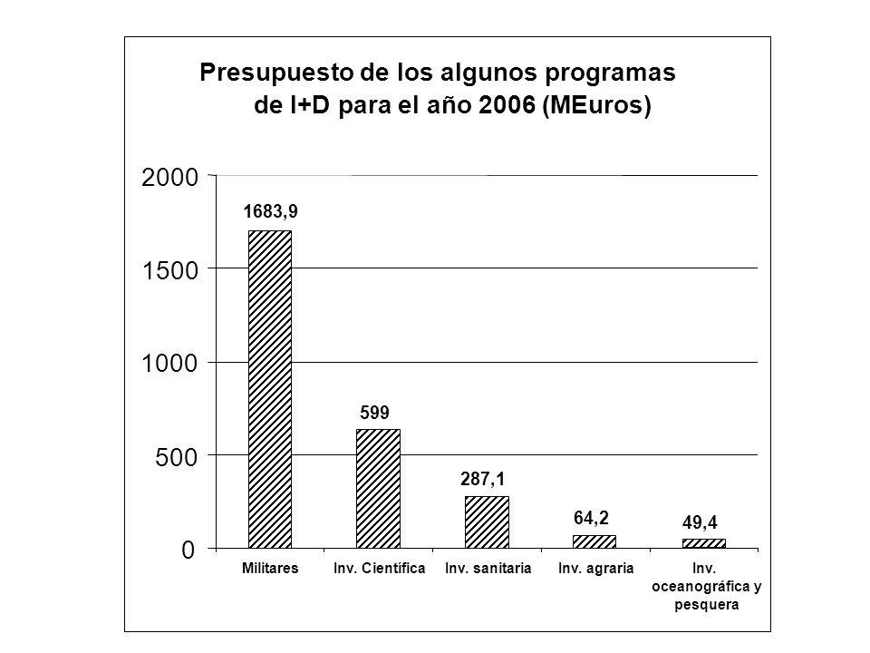 Presupuesto de los algunos programas de I+D para el año 2006 (MEuros) 1683,9 599 287,1 64,2 49,4 0 500 1000 1500 2000 MilitaresInv. CientíficaInv. san