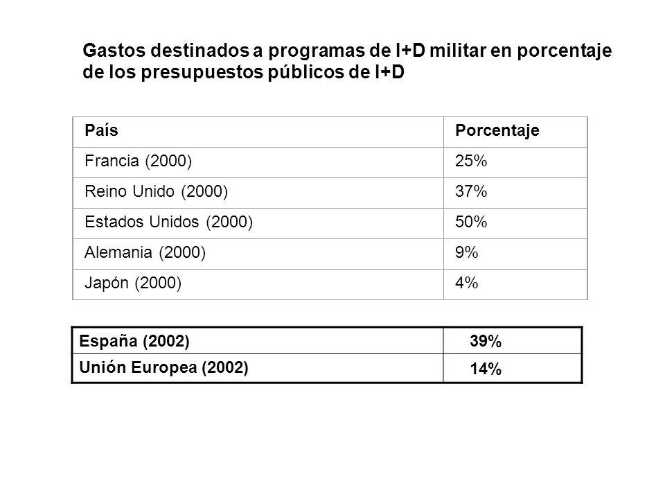 PaísPorcentaje Francia (2000)25% Reino Unido (2000)37% Estados Unidos (2000)50% Alemania (2000)9% Japón (2000)4% Gastos destinados a programas de I+D