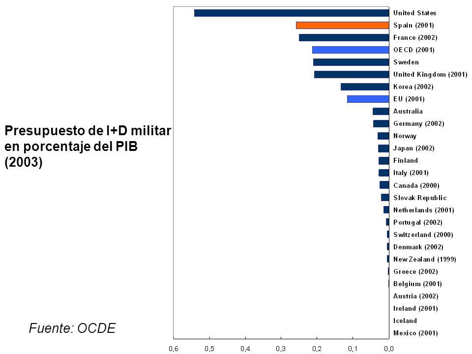 Presupuesto de I+D militar en porcentaje del PIB (2003) Fuente: OCDE