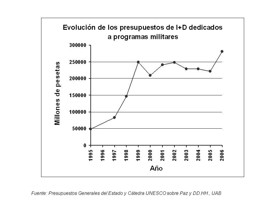Fuente: Presupuestos Generales del Estado y Cátedra UNESCO sobre Paz y DD.HH., UAB