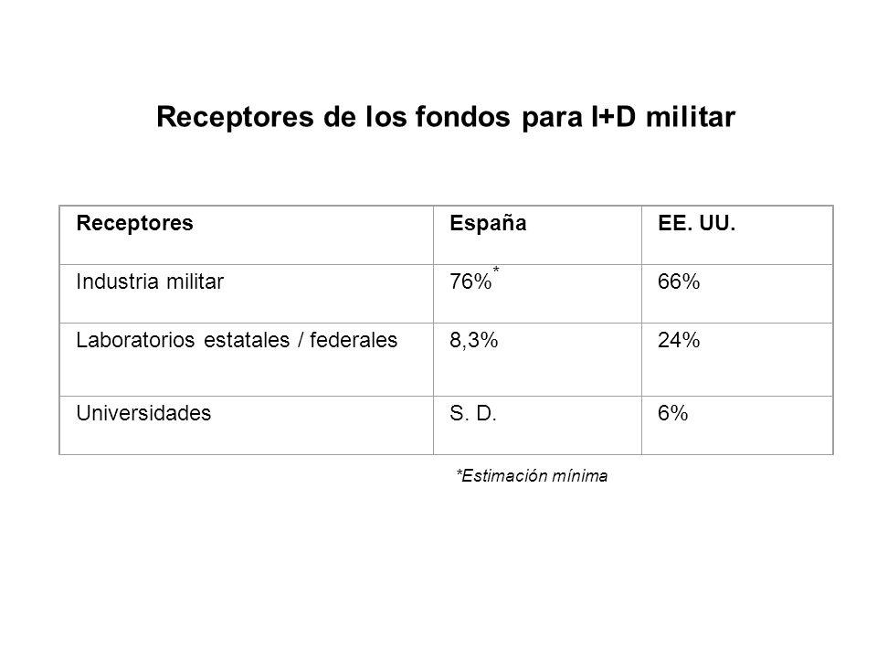 ReceptoresEspañaEE. UU. Industria militar76% * 66% Laboratorios estatales / federales8,3%24% UniversidadesS. D.6% Receptores de los fondos para I+D mi