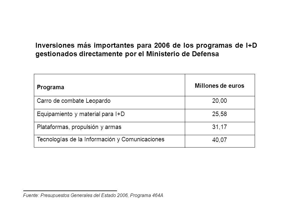 Inversiones más importantes para 2006 de los programas de I+D gestionados directamente por el Ministerio de Defensa 40,07 Tecnologías de la Informació