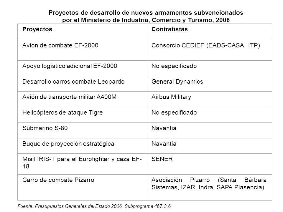 Proyectos de desarrollo de nuevos armamentos subvencionados por el Ministerio de Industria, Comercio y Turismo, 2006 Fuente: Presupuestos Generales de