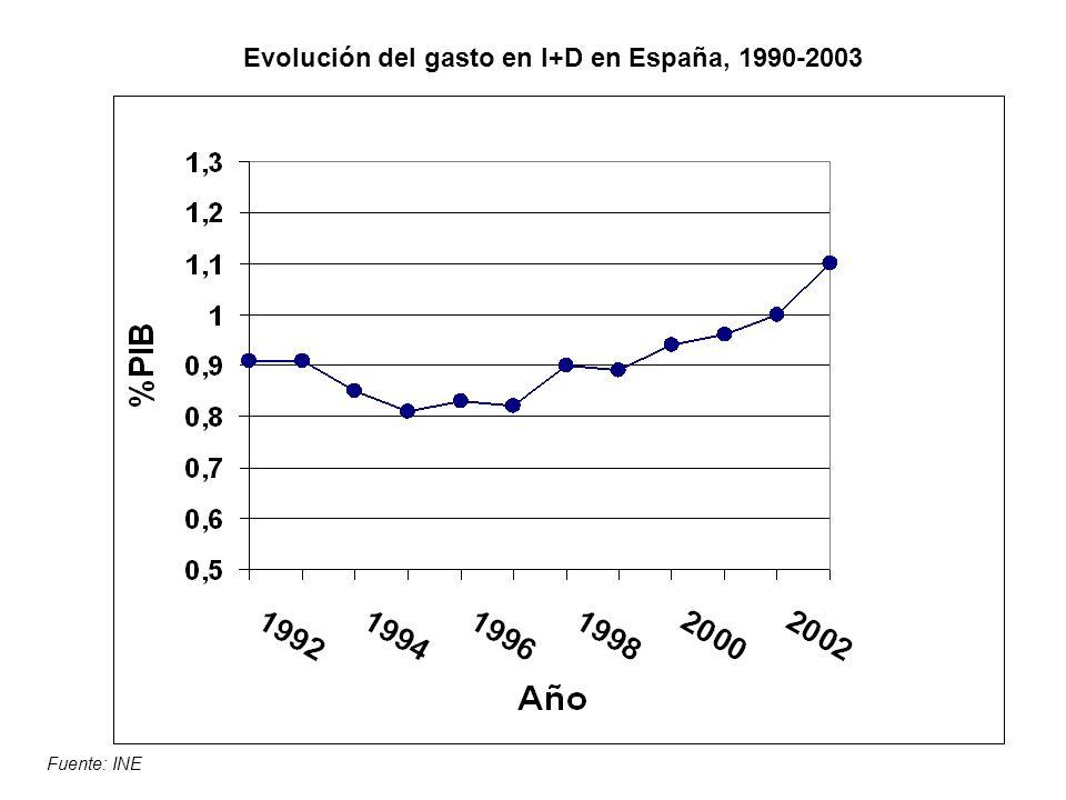 Evolución del gasto en I+D en España, 1990-2003 Fuente: INE