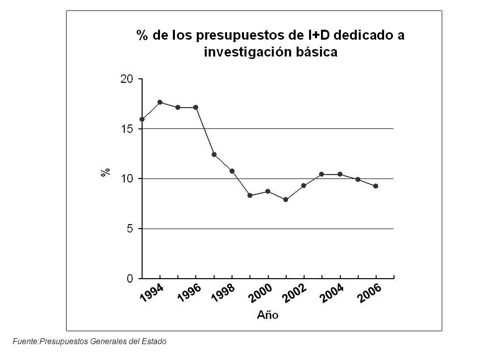 1994199619982000200620022004 Fuente:Presupuestos Generales del Estado