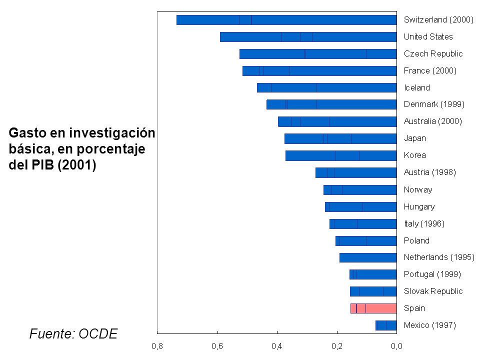 Fuente: OCDE Gasto en investigación básica, en porcentaje del PIB (2001)