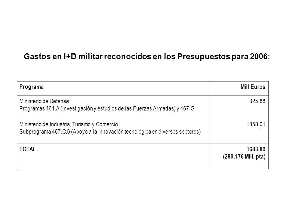 Gastos en I+D militar reconocidos en los Presupuestos para 2006: 1683,89 (280.176 Mill. pta) TOTAL 1358,01Ministerio de Industria, Turismo y Comercio