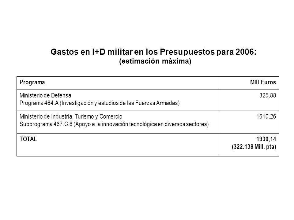 Gastos en I+D militar en los Presupuestos para 2006: (estimación máxima) 1936,14 (322.138 Mill. pta) TOTAL 1610,26Ministerio de Industria, Turismo y C