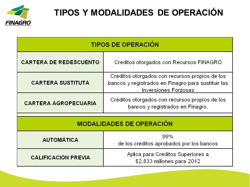 TIPOS Y MODALIDADES DE OPERACIÓN