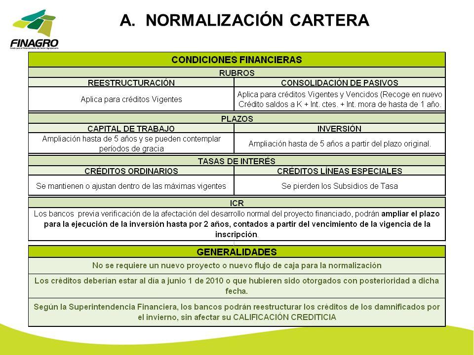 A. NORMALIZACIÓN CARTERA