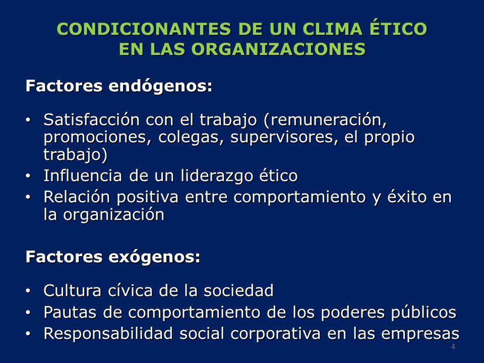CONDICIONANTES DE UN CLIMA ÉTICO EN LAS ORGANIZACIONES Factores endógenos: Satisfacción con el trabajo (remuneración, promociones, colegas, supervisor