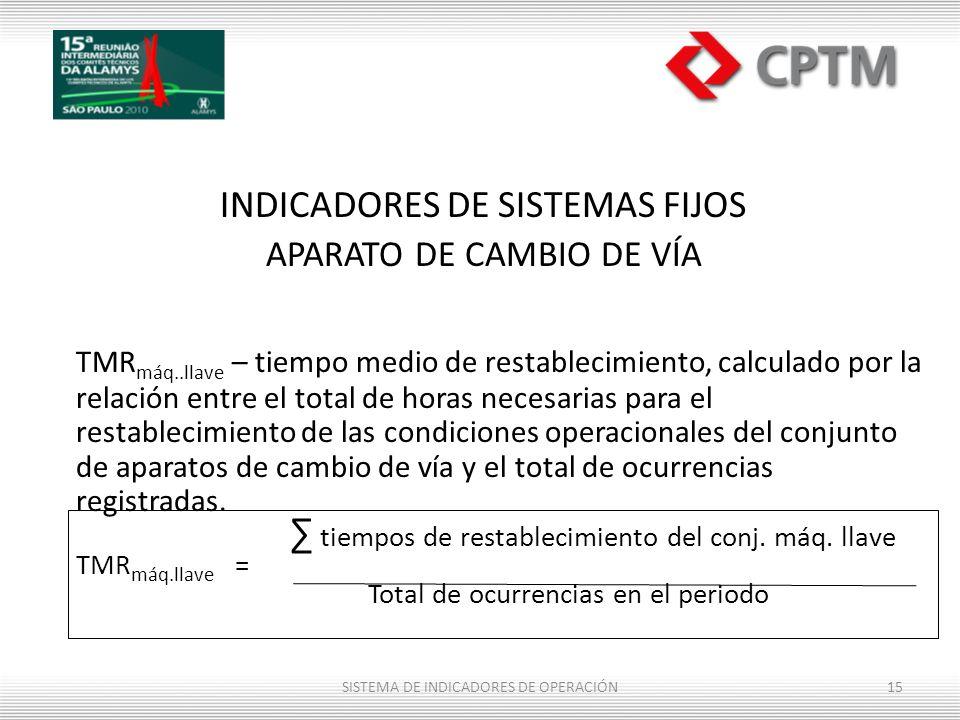 INDICADORES DE SISTEMAS FIJOS APARATO DE CAMBIO DE VÍA TMR máq..llave – tiempo medio de restablecimiento, calculado por la relación entre el total de