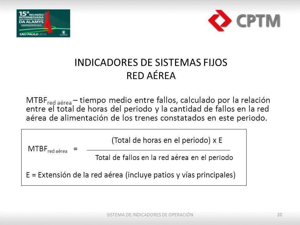 INDICADORES DE SISTEMAS FIJOS RED AÉREA MTBF red aérea – tiempo medio entre fallos, calculado por la relación entre el total de horas del periodo y la