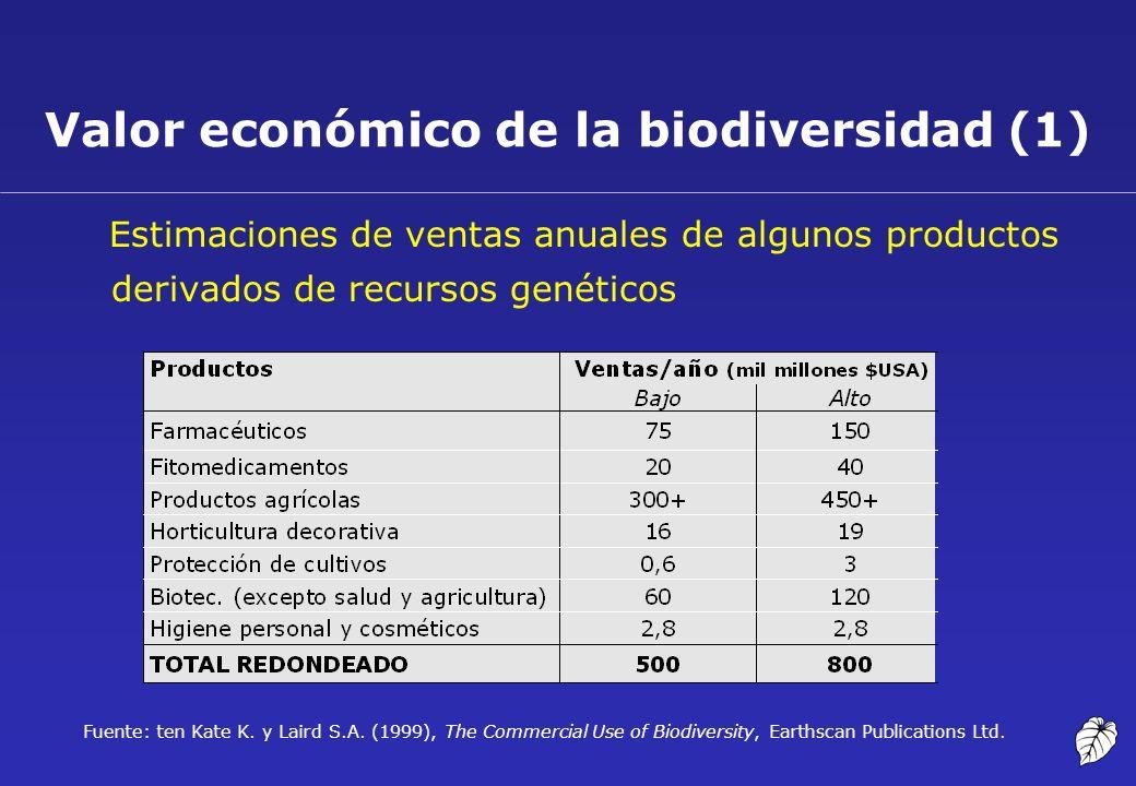 Valor económico de la biodiversidad (1) Estimaciones de ventas anuales de algunos productos derivados de recursos genéticos Fuente: ten Kate K. y Lair