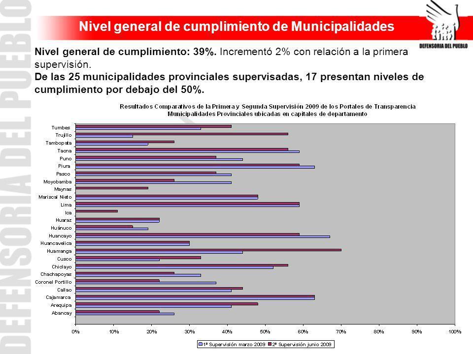 Nivel general de cumplimiento de Municipalidades Nivel general de cumplimiento: 39%. Incrementó 2% con relación a la primera supervisión. De las 25 mu