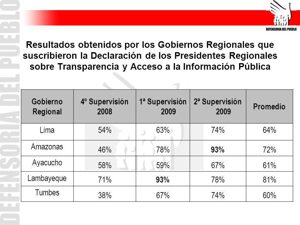 Resultados obtenidos por los Gobiernos Regionales que suscribieron la Declaración de los Presidentes Regionales sobre Transparencia y Acceso a la Info