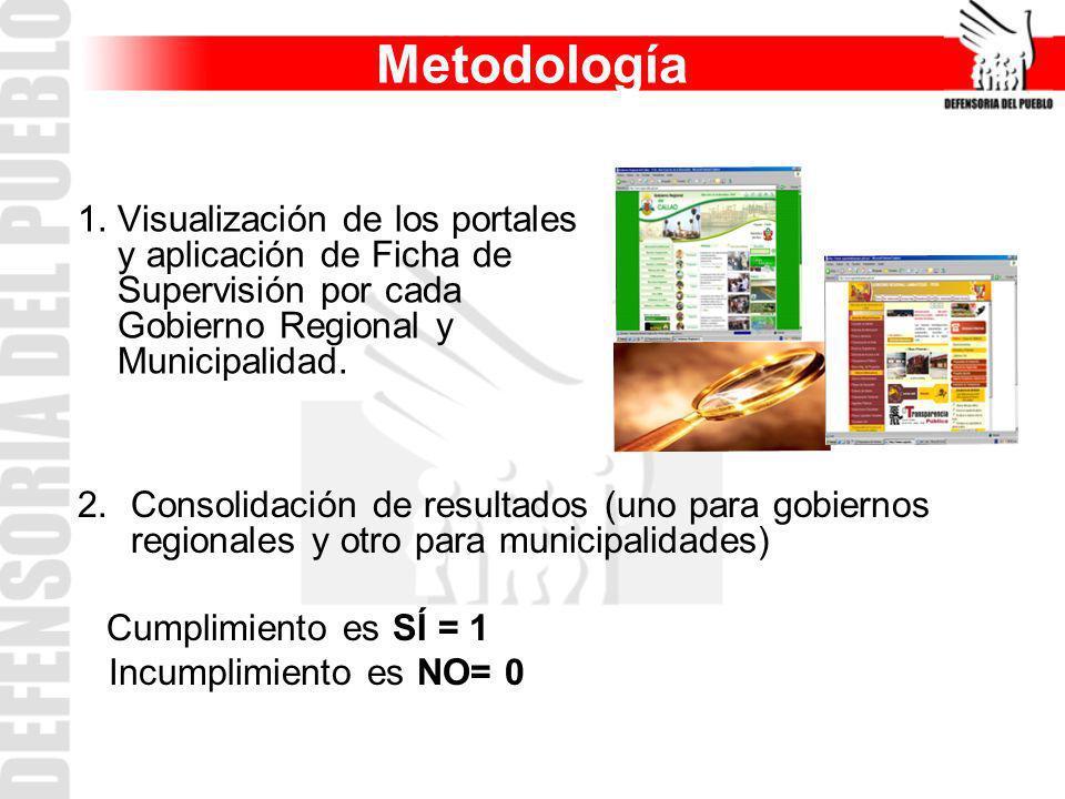 Metodología 1.Visualización de los portales y aplicación de Ficha de Supervisión por cada Gobierno Regional y Municipalidad. 2. Consolidación de resul